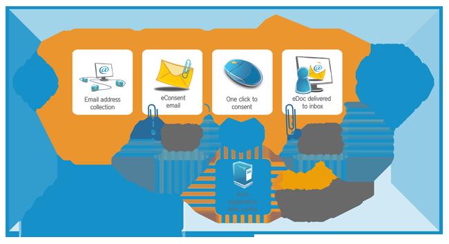 econsent-process