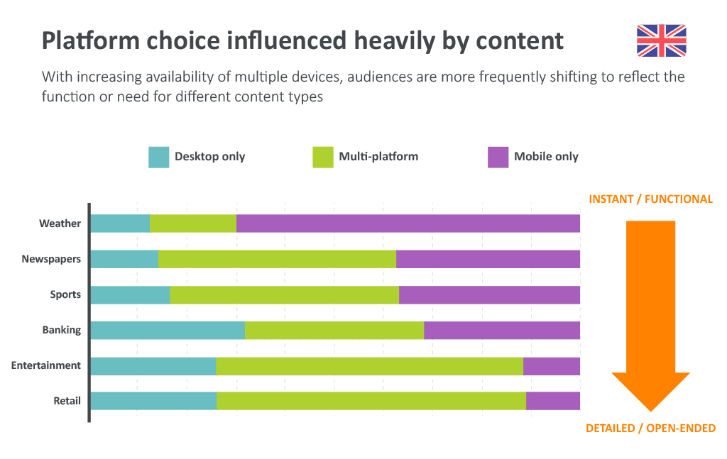 Platform Choice Heavily Influenced By Content Image