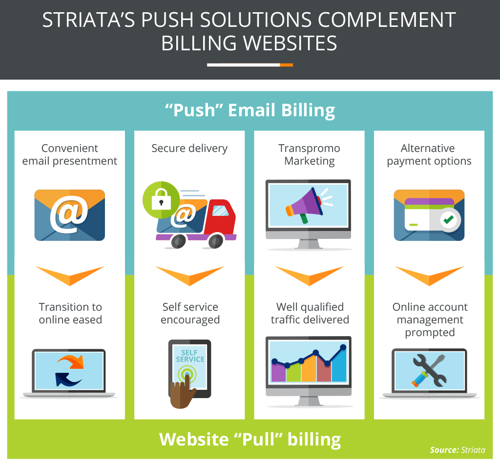 Striatas Push Solutions Complement Billing Websites Image