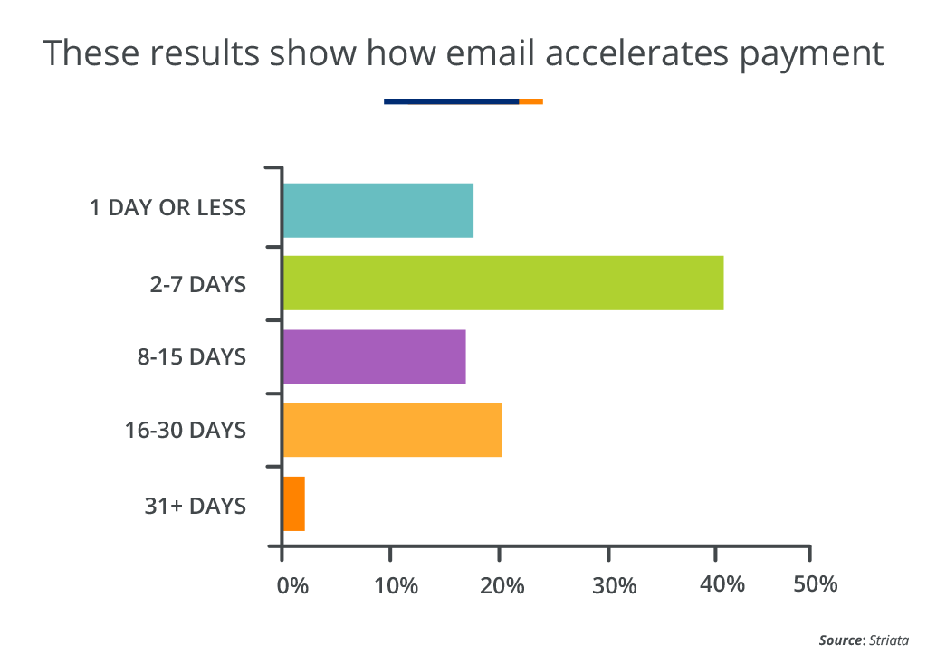 These Results Show How Email Accelerates Payment Image