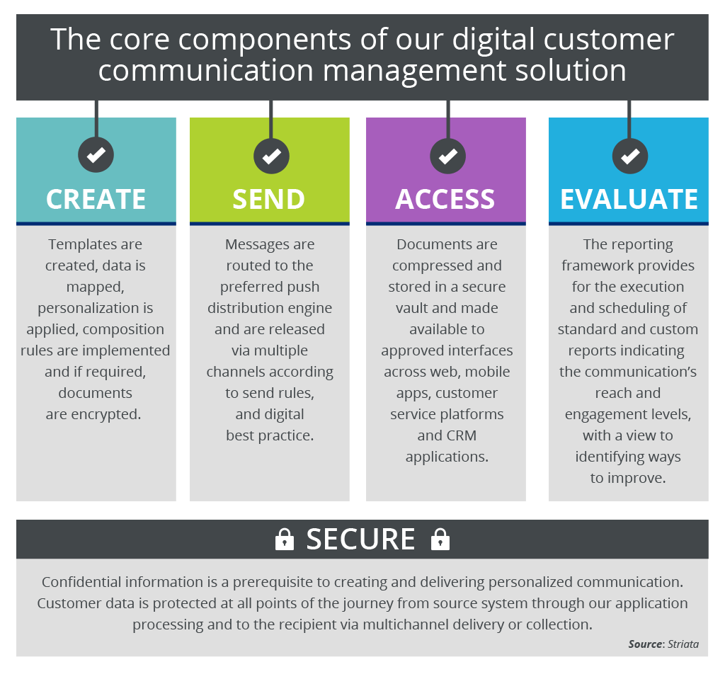Core Components Of Digital Customer Comms Image