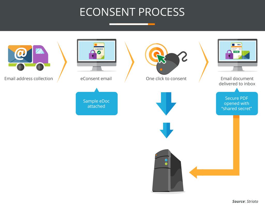 EConsent Process Image