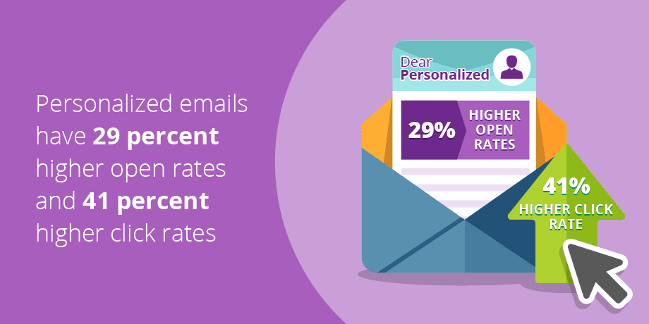 5 Ways to personalize emails for better open rates and results