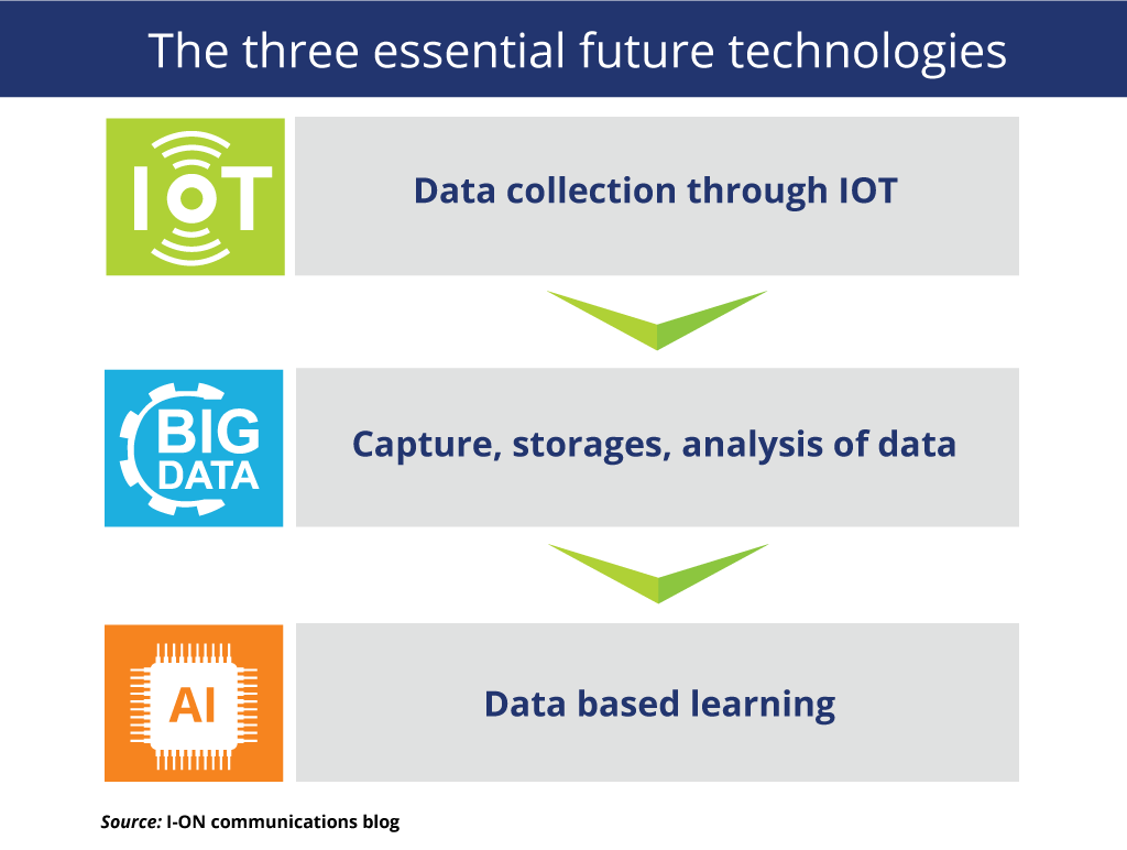 The Three Essential Future Technologies 2