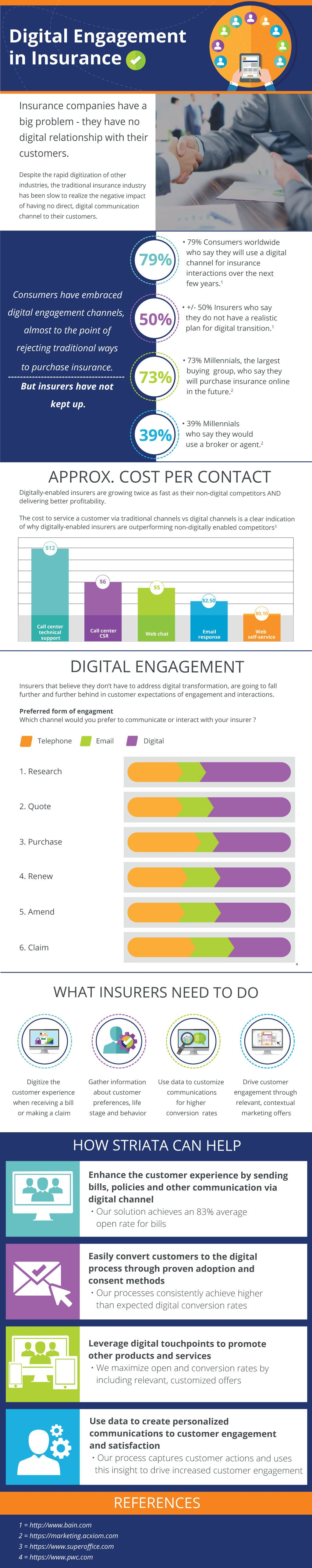 Digital Engagement For Insurance Infographic