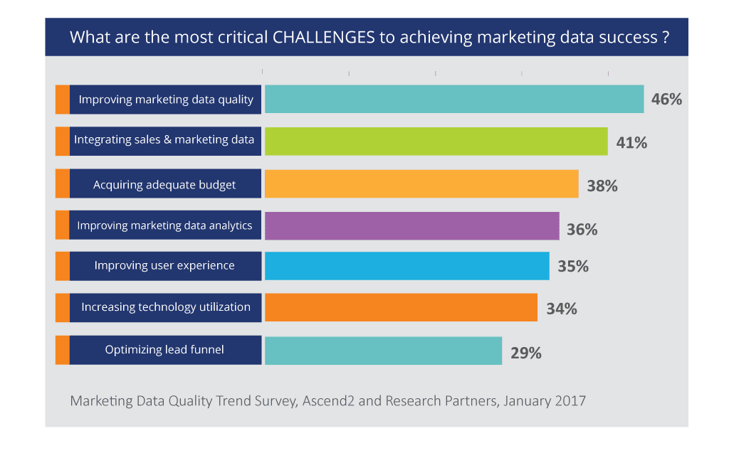 Most Critical Challenges to Marketing Data Success