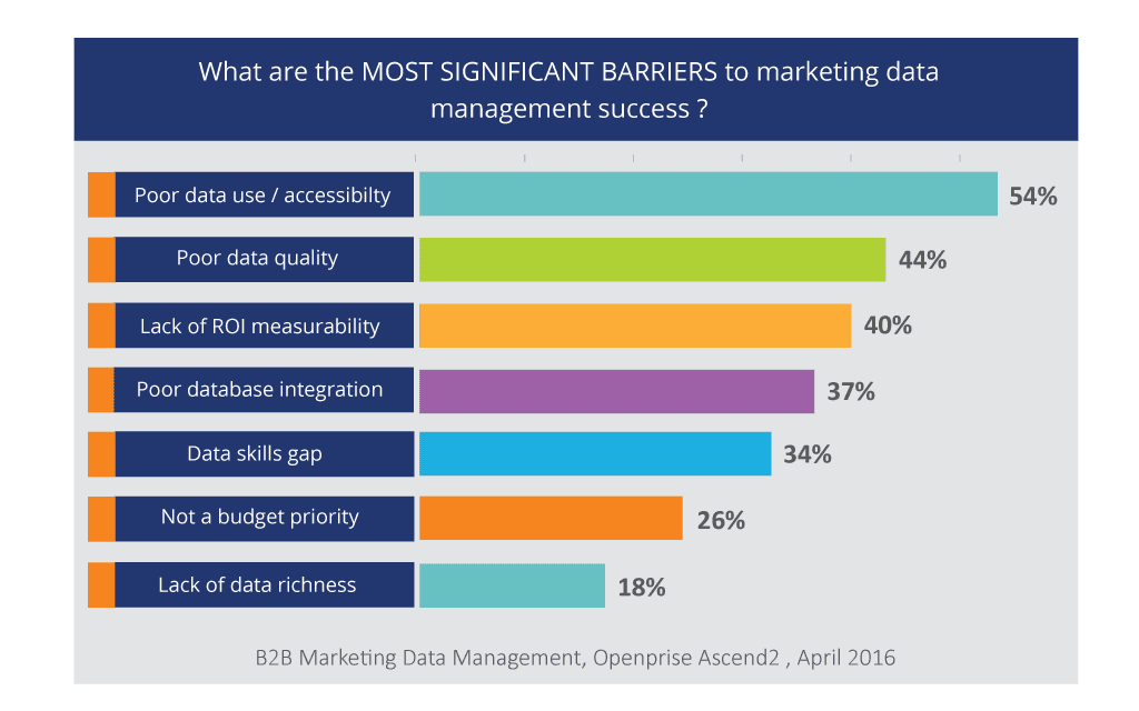 Most Significant Barriers to Marketing Data Management Success