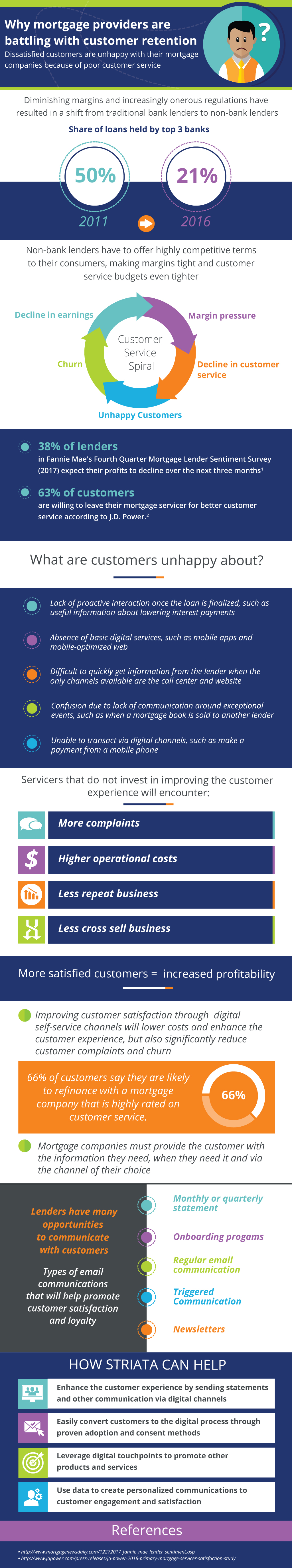 Why Mortgage Providers Are Battling With Customer Retention Infographic